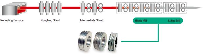 Compare with steel cutter
