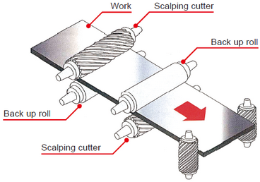 Work/Scalping Cutter/back up roll/Scalping Cutter